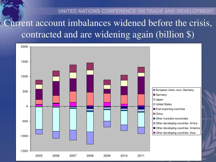 Current account imbalances widened before the crisis, contracted and are widening again (billion $)