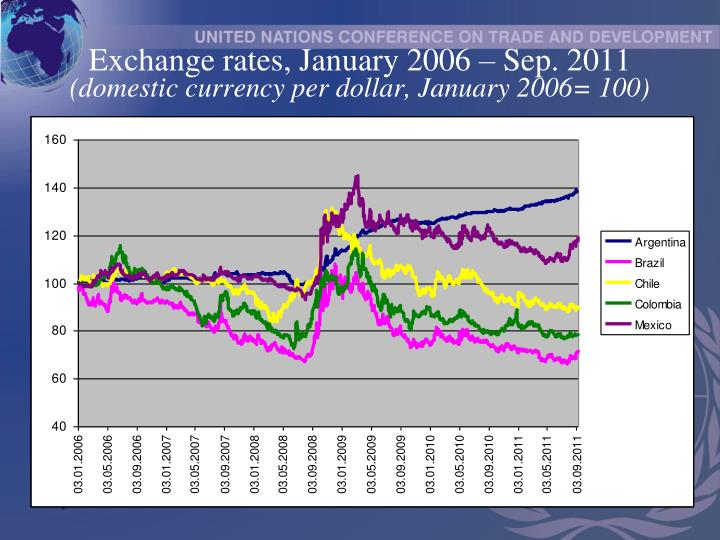 Exchange rates january 2006 sep 2011 domestic currency per dollar january 2006 100