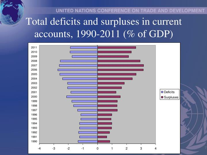Total deficits and surpluses in current accounts, 1990-2011 (% of GDP)