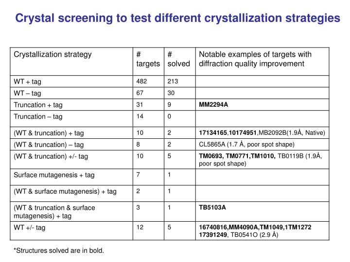 Crystal screening to test different crystallization strategies