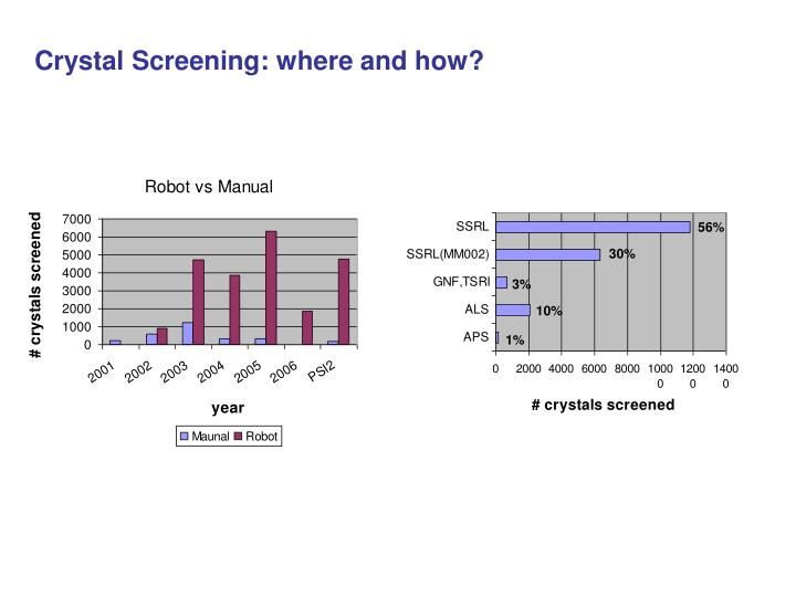 Crystal Screening: where and how?