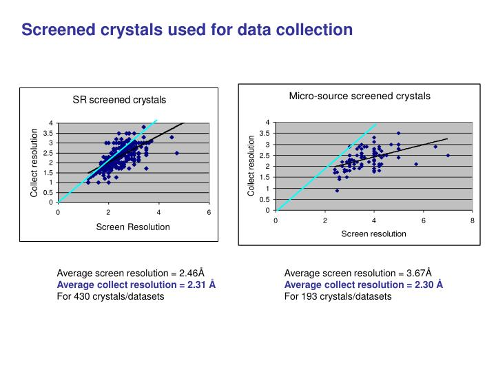 Screened crystals used for data collection