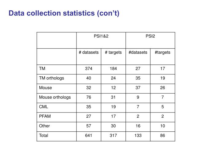 Data collection statistics (con't)