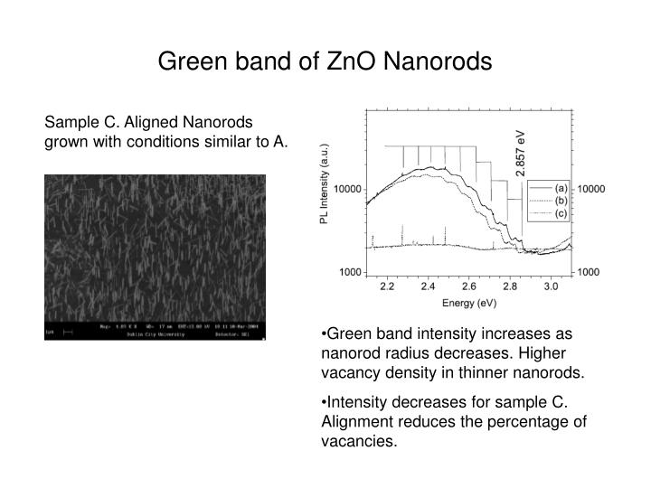 Green band of ZnO Nanorods