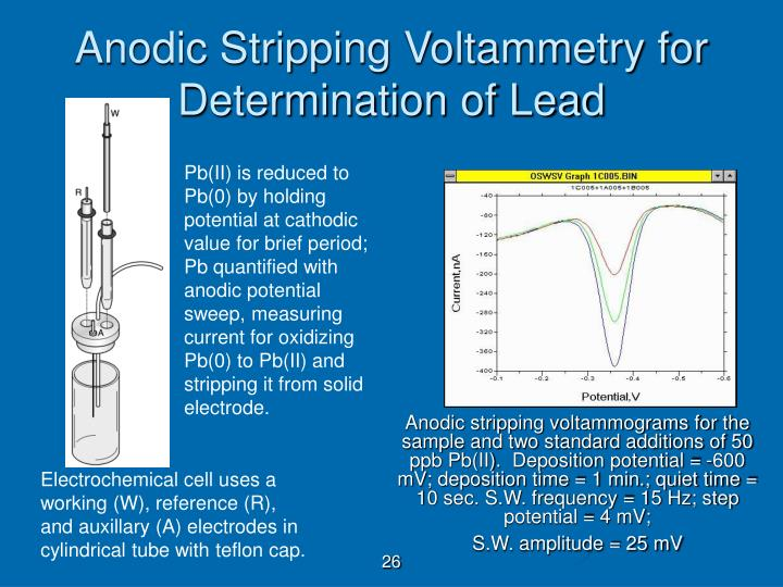 Anodic Stripping Voltammetry for Determination of Lead