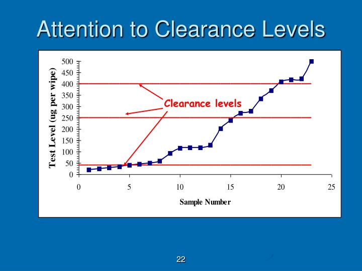Attention to Clearance Levels