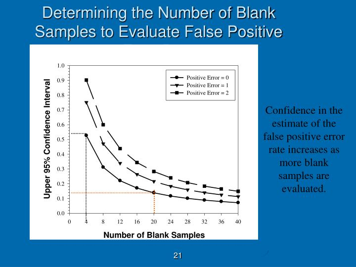Determining the Number of Blank Samples to Evaluate False Positive Error Rate
