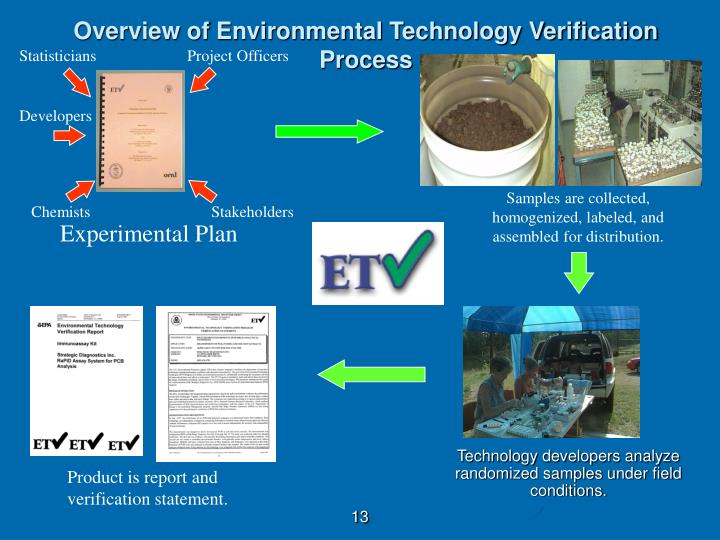Overview of Environmental Technology Verification Process