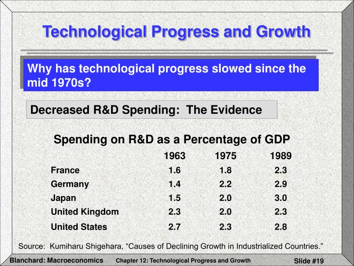 Spending on R&D as a Percentage of GDP