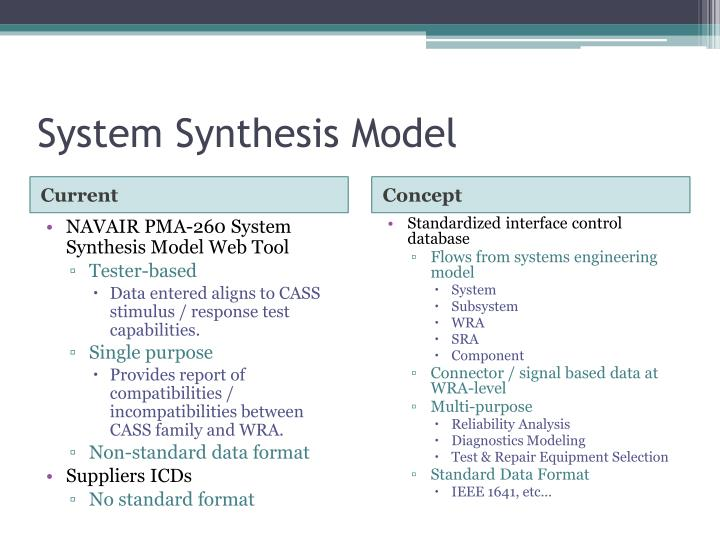 System Synthesis Model