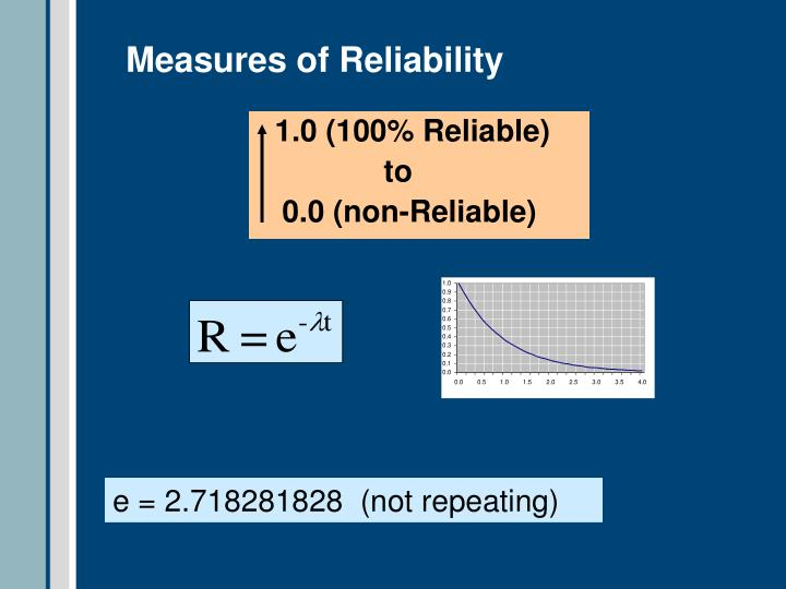 Measures of Reliability