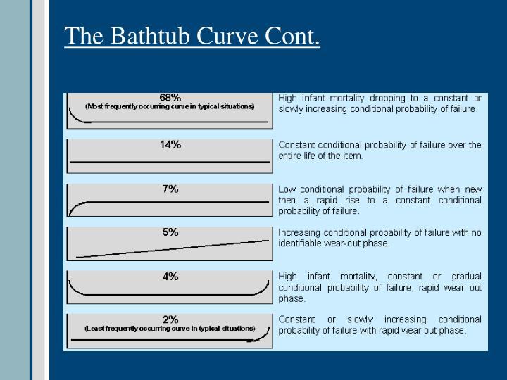 The Bathtub Curve Cont.