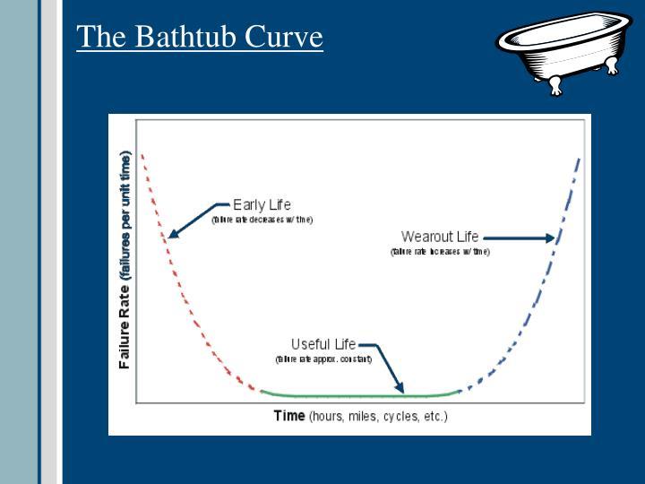 The Bathtub Curve