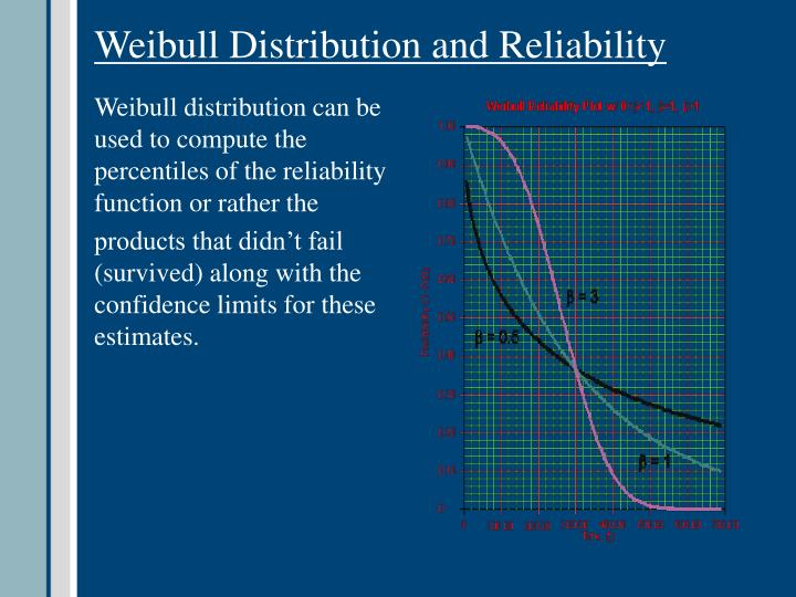 Weibull Distribution and Reliability