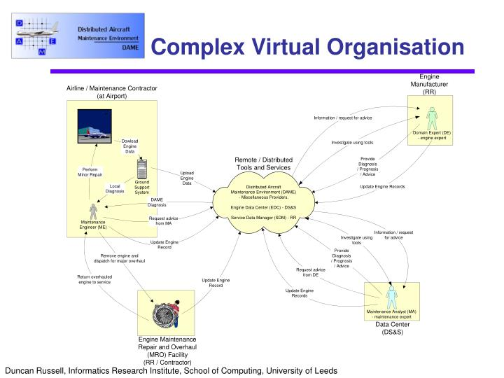 Complex Virtual Organisation