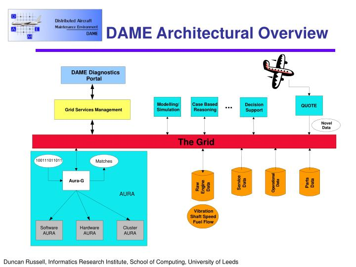 DAME Architectural Overview