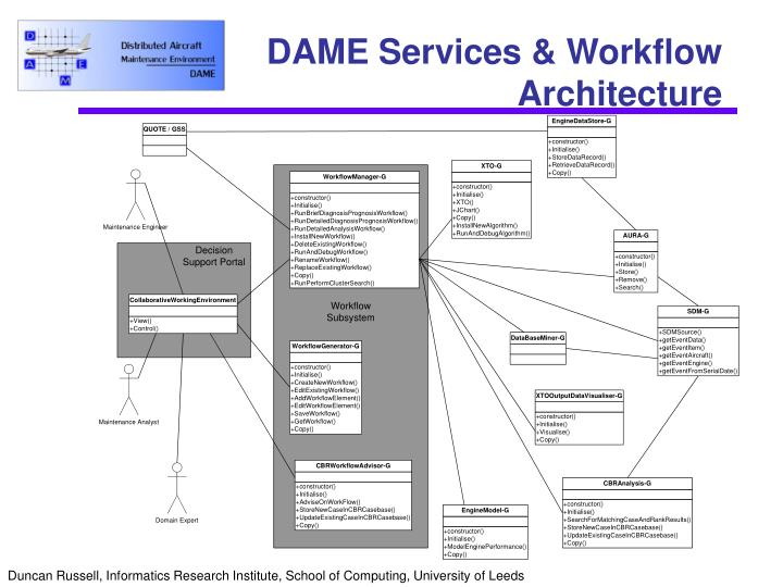 DAME Services & Workflow Architecture