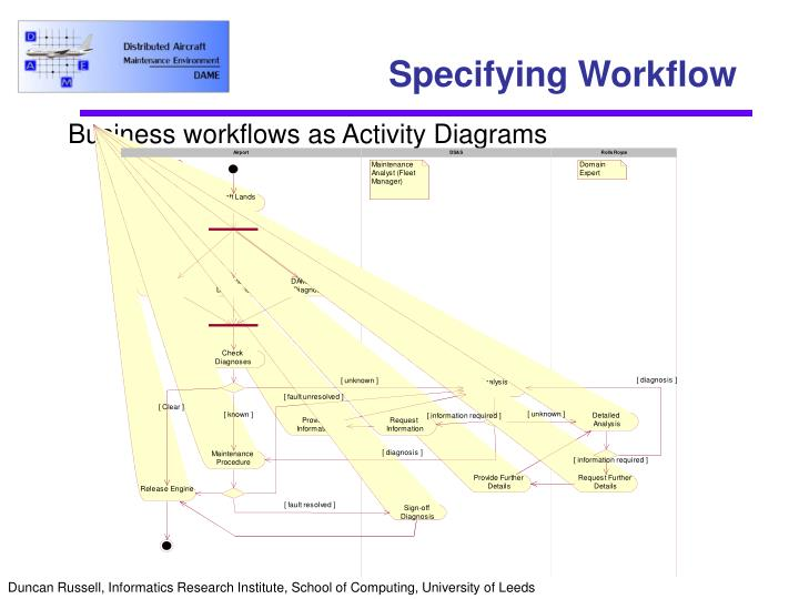 Specifying Workflow