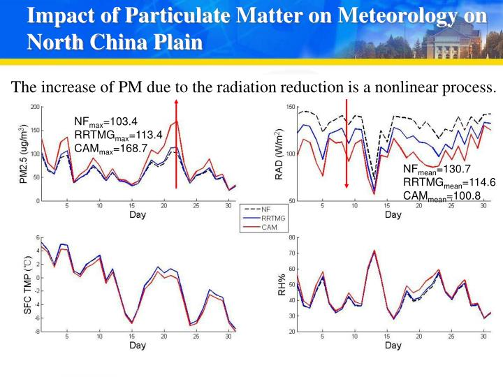 Impact of Particulate