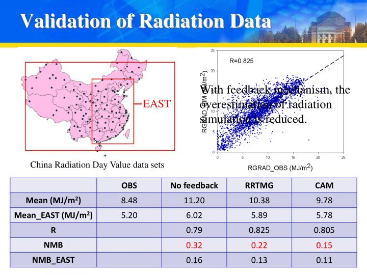Validation of Radiation Data