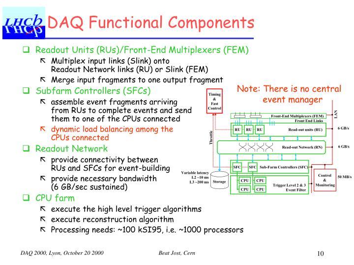 DAQ Functional Components