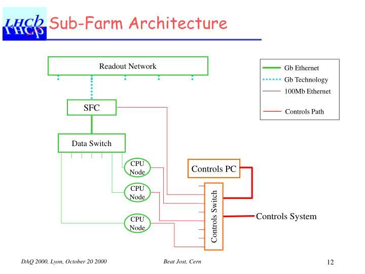 Gb Ethernet