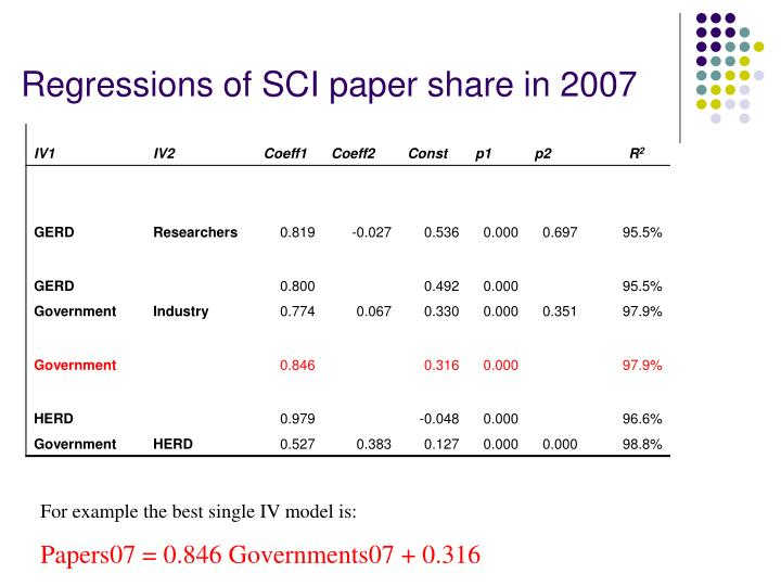 Regressions of SCI paper share in 2007