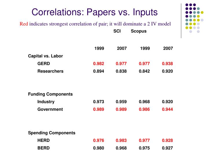 Correlations: Papers vs. Inputs