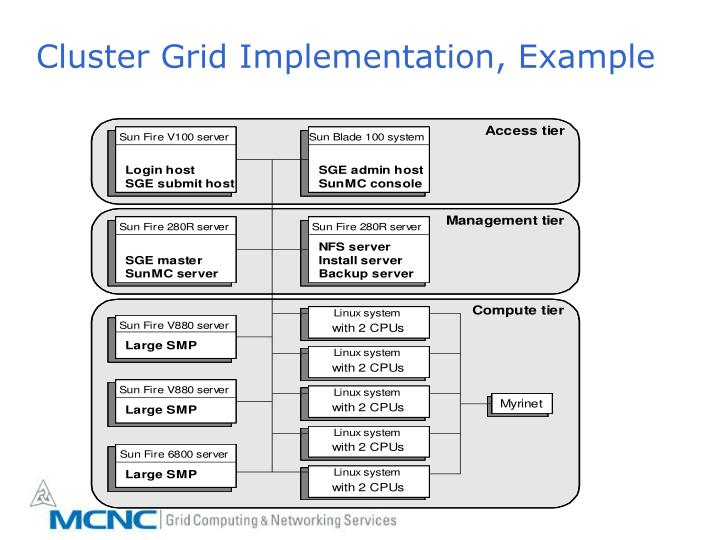 Cluster Grid Implementation, Example
