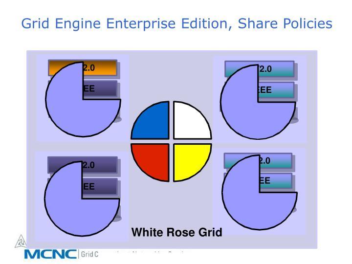 Grid Engine Enterprise Edition, Share Policies