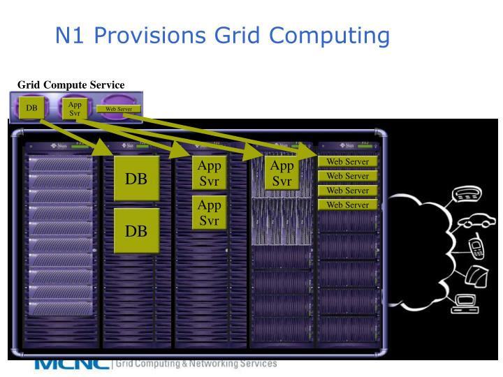 Grid Compute Service