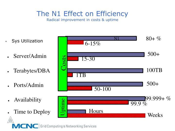 The N1 Effect on Efficiency