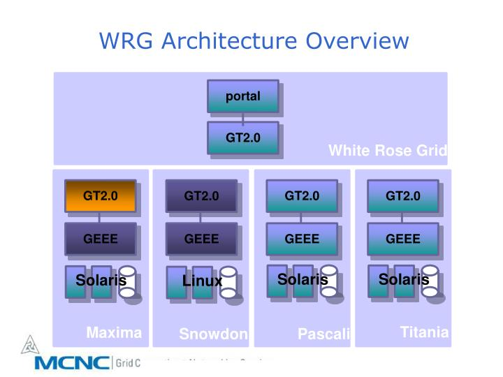 WRG Architecture Overview