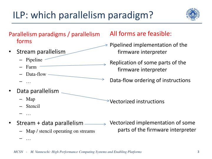 Ilp which parallelism paradigm