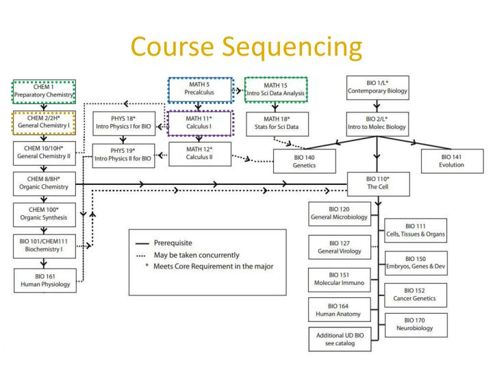 Course sequencing