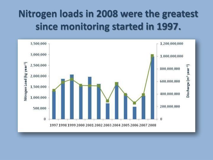Nitrogen loads in 2008 were the greatest since monitoring started in 1997.