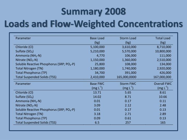 Summary 2008
