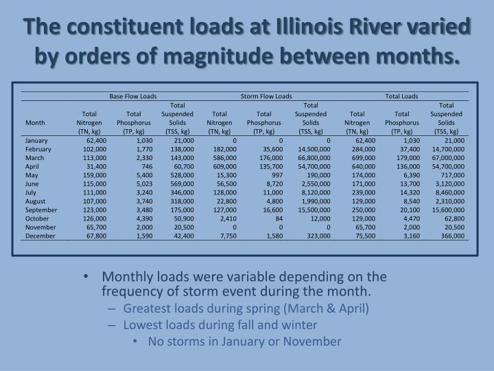 The constituent loads at Illinois River varied by orders of magnitude between months.