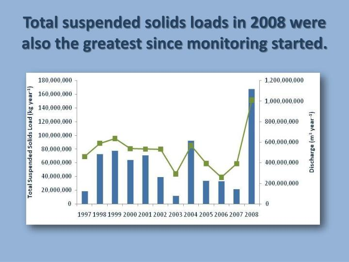 Total suspended solids loads in 2008 were also the greatest since monitoring started.