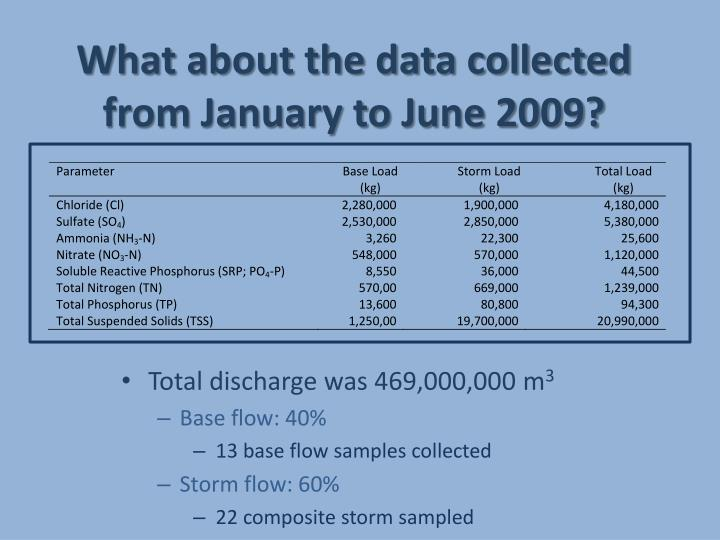 What about the data collected from January to June 2009?