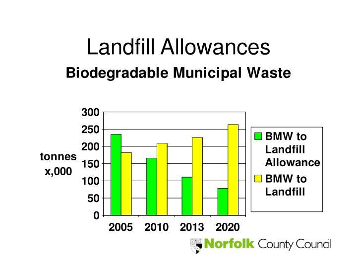 Landfill Allowances