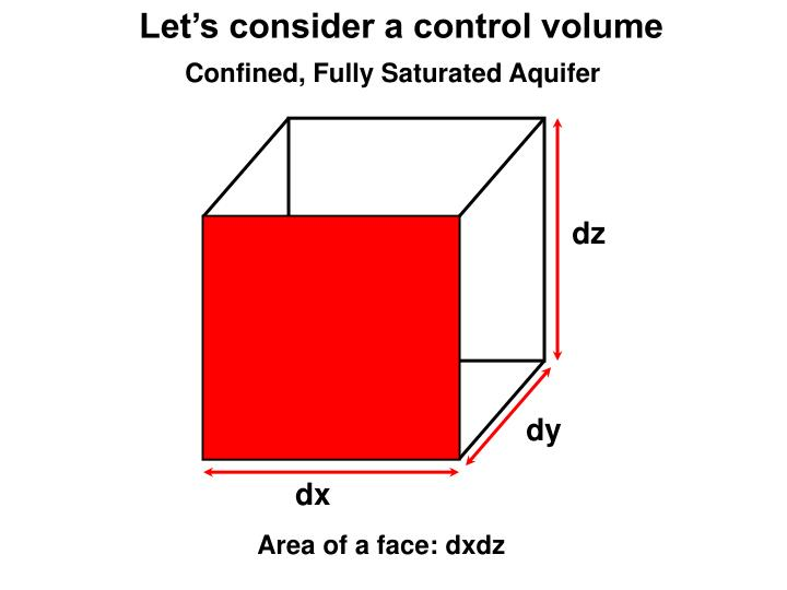 Let's consider a control volume
