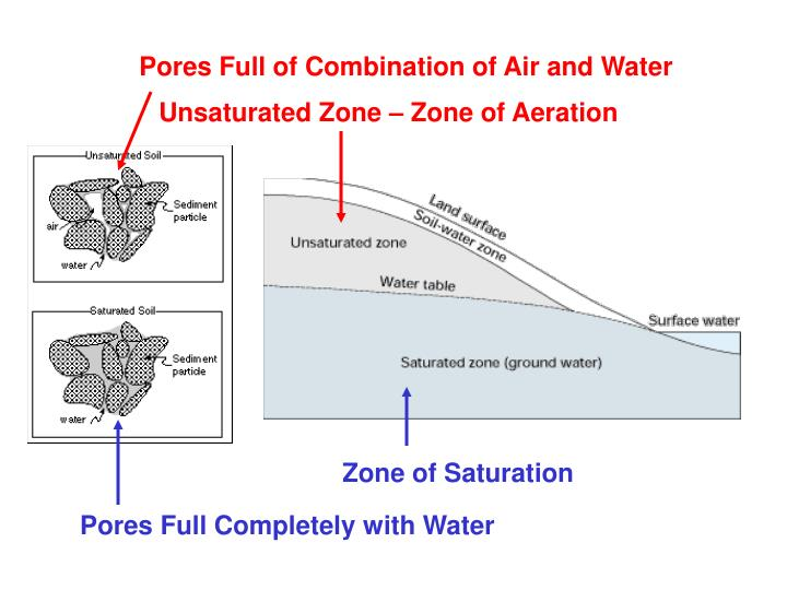 Pores Full of Combination of Air and Water