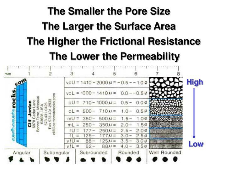 The Smaller the Pore Size