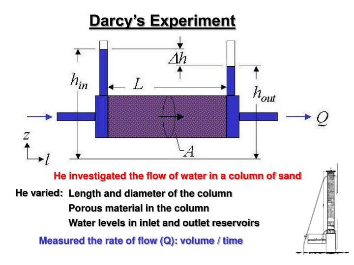 Darcy's Experiment