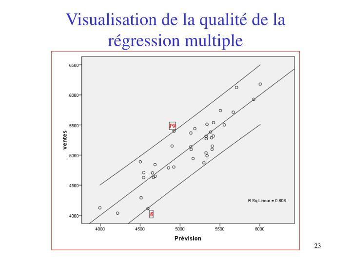 Visualisation de la qualité de la régression multiple