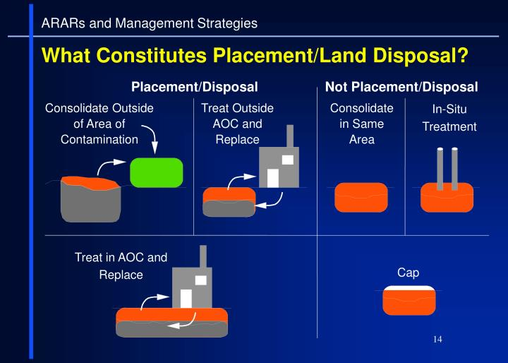 ARARs and Management Strategies