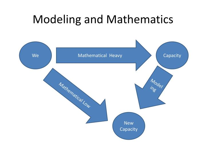 Modeling and Mathematics