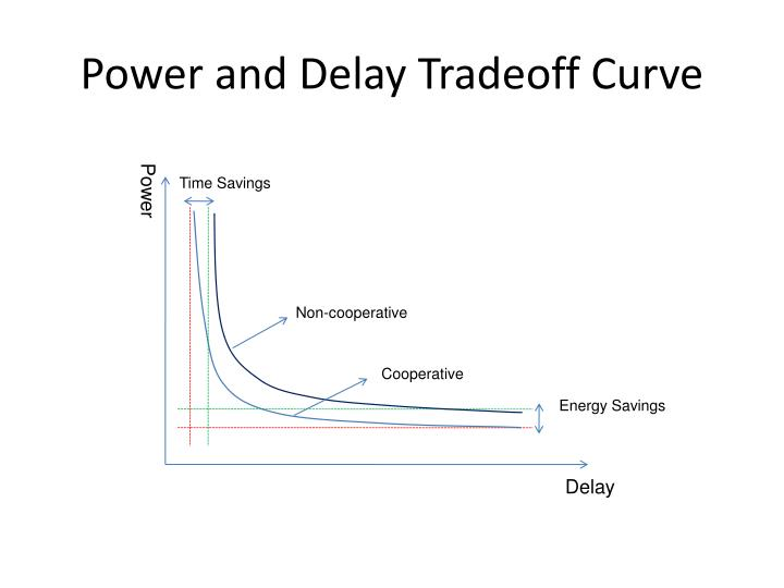 Power and Delay Tradeoff Curve