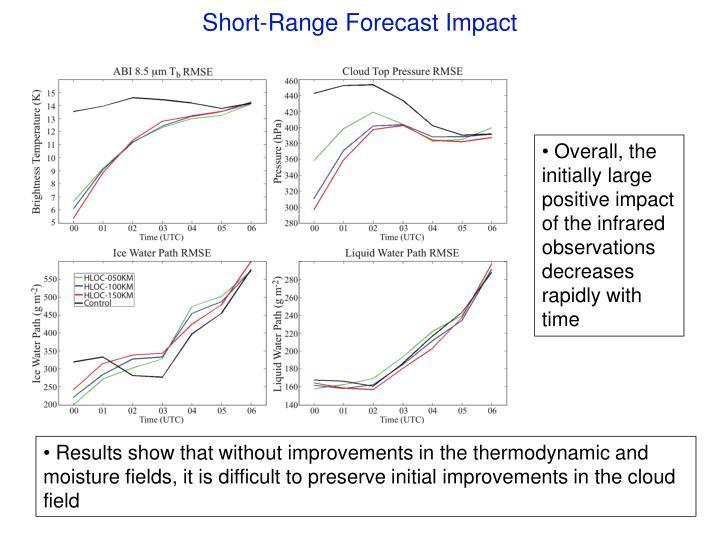 Short-Range Forecast Impact